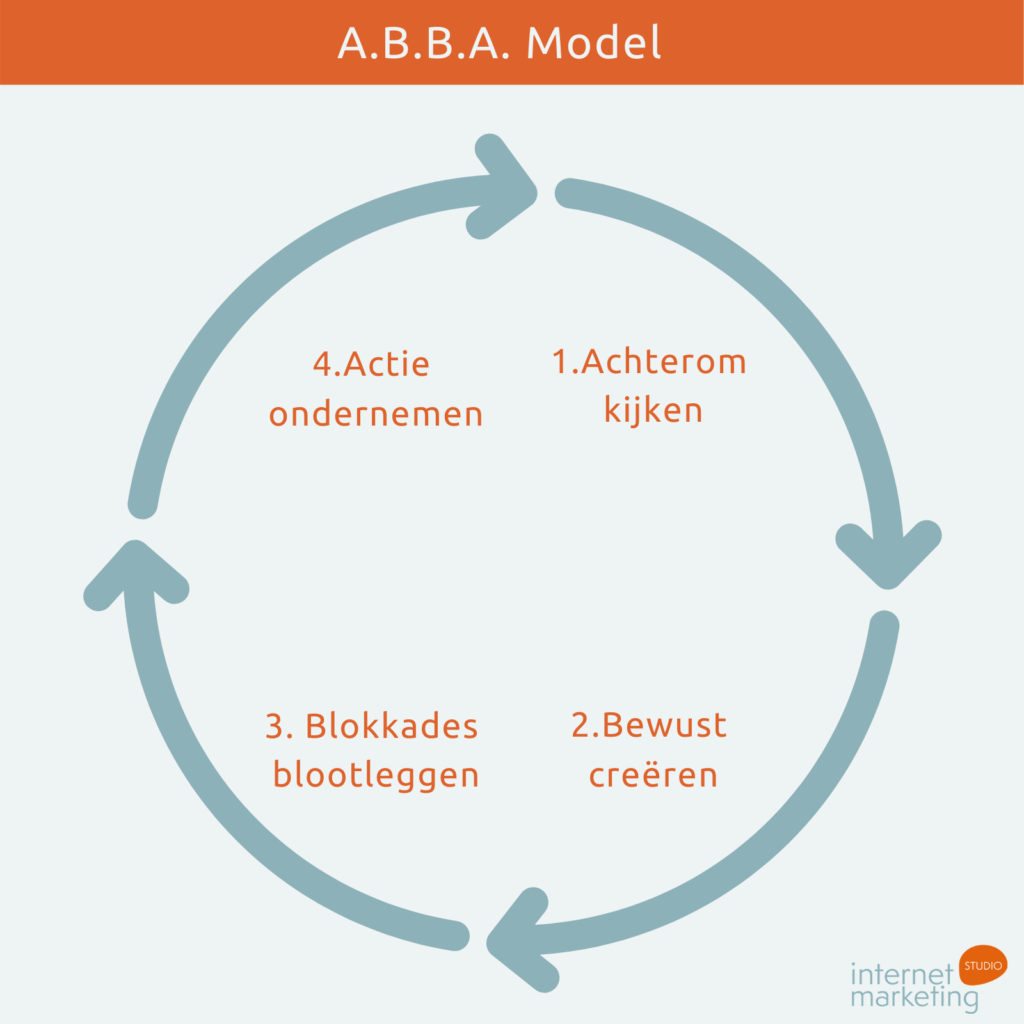 A.B.B.A. Model